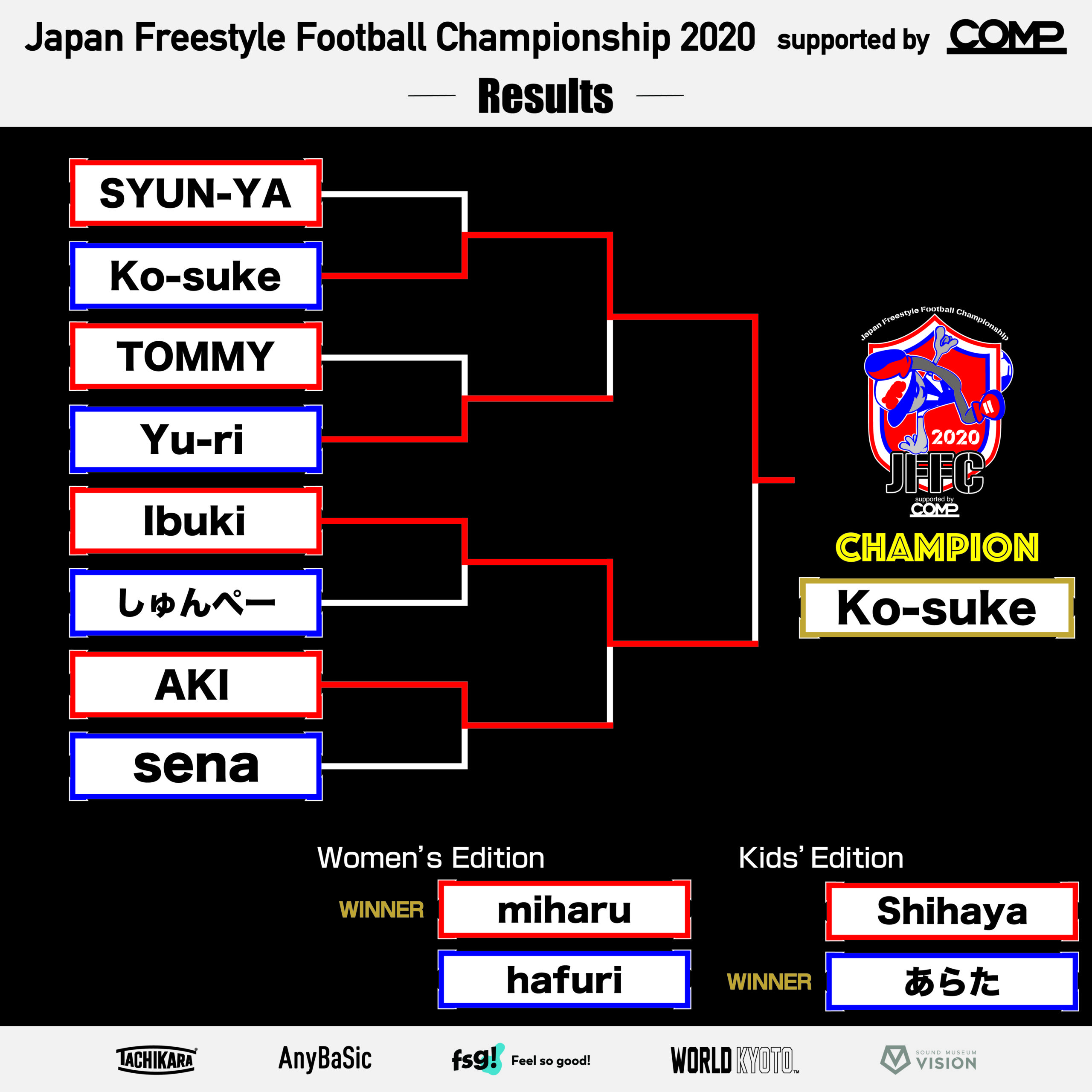 JFFC 2020決勝結果